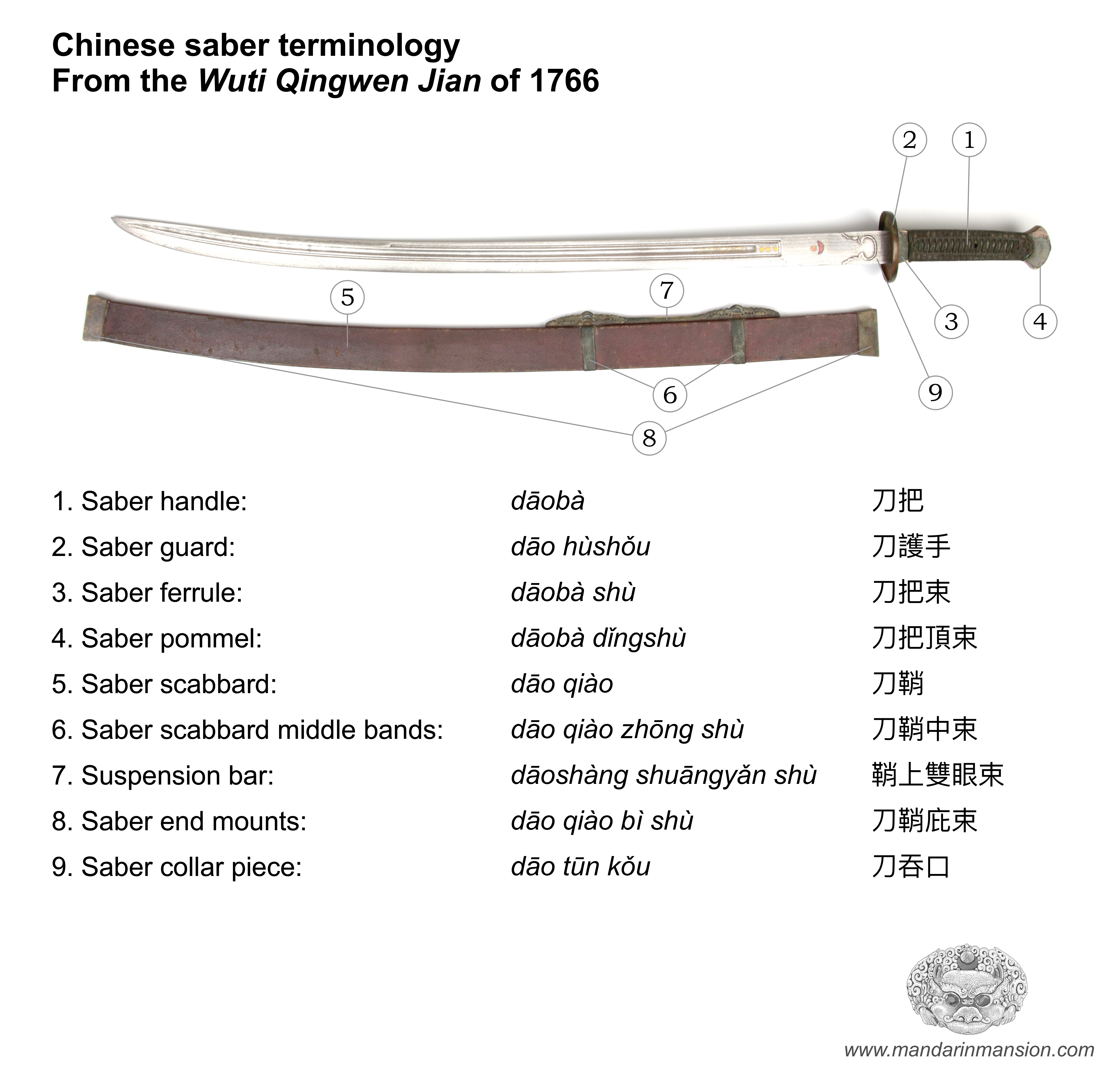 Saber terms of the WTQWJ 1766