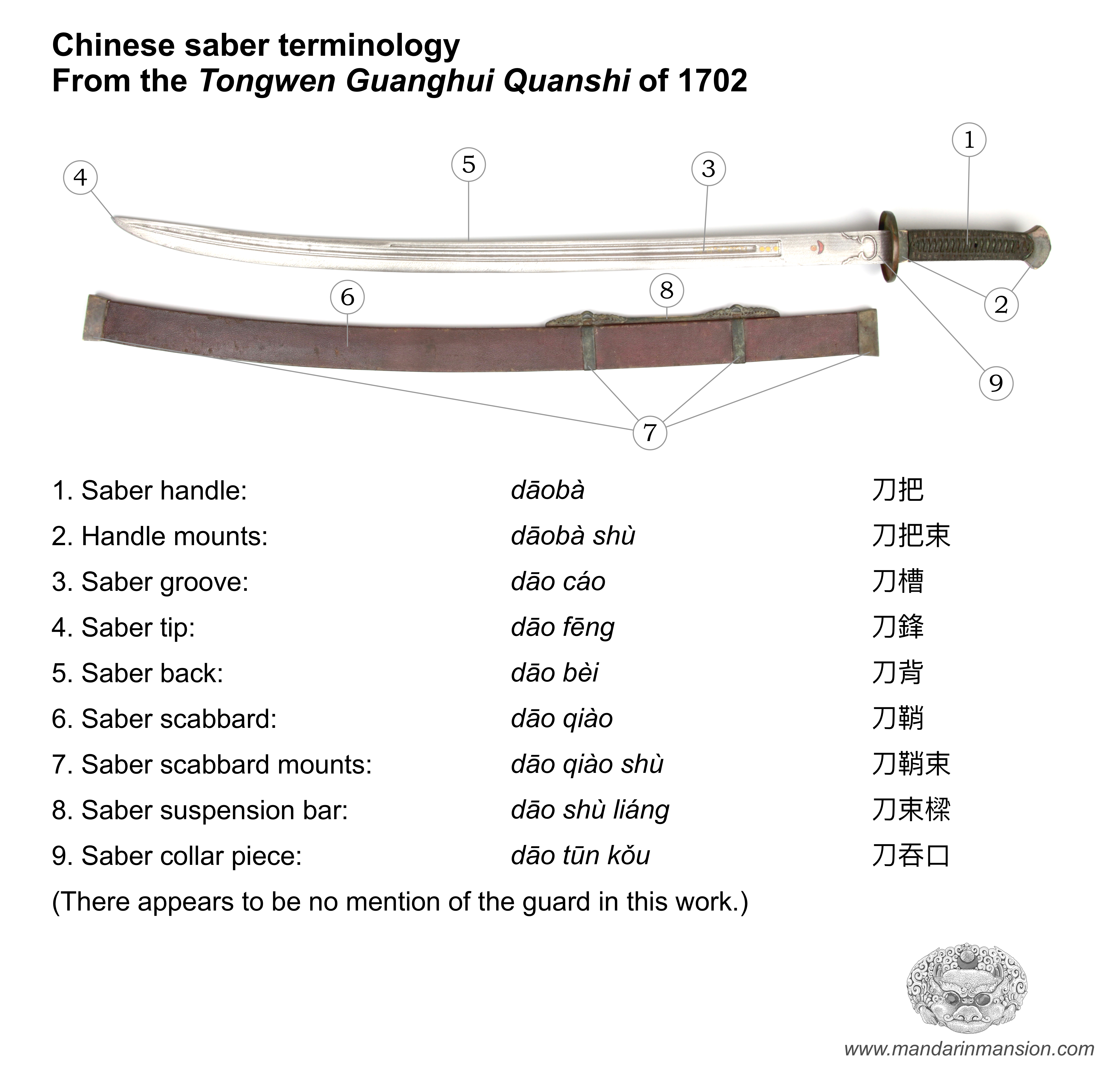 Chinese saber terminology overview of 1702