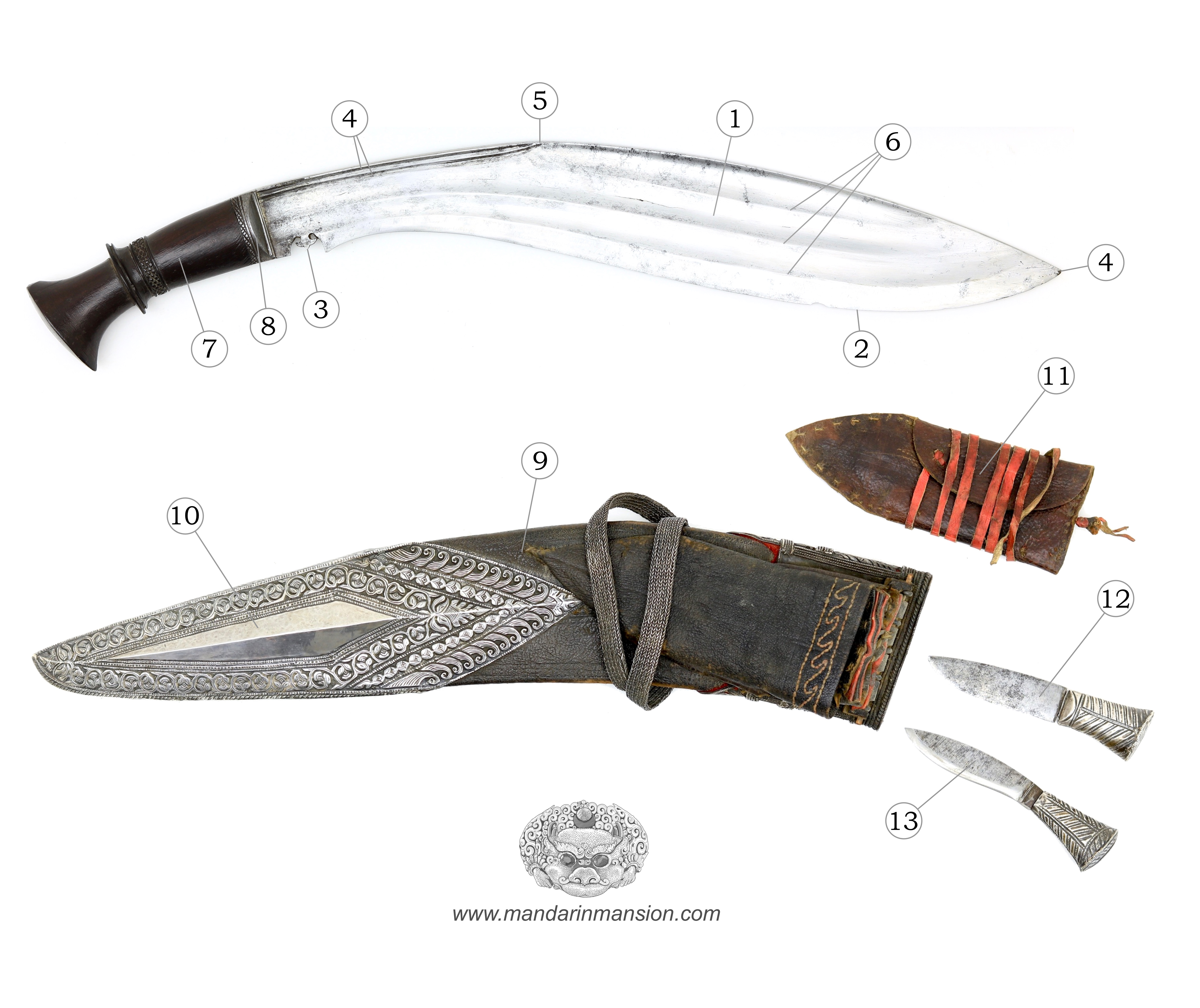 Overview of khukri parts